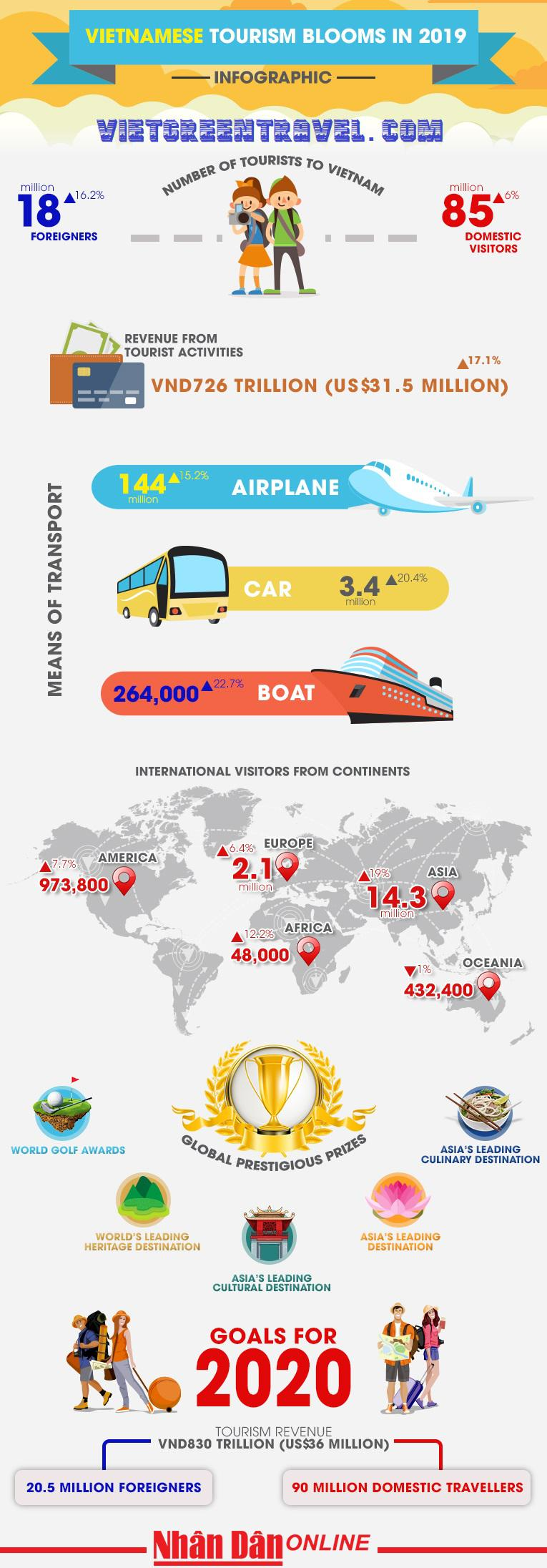Vietnamese tourism blooms in 2019 [Infographic]